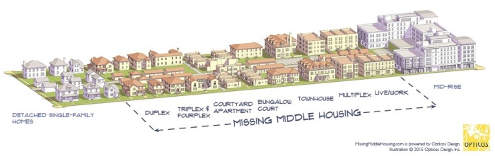 """Missing middle is a range of multi-unit or clustered housing types compatible in scale with single-family homes that help meet the growing demand for walkable urban living. These types provide diverse housing options along a spectrum of affordability, including duplexes, fourplexes, and bungalow courts, to support walkable communities, locally-serving retail, and public transportation options."""